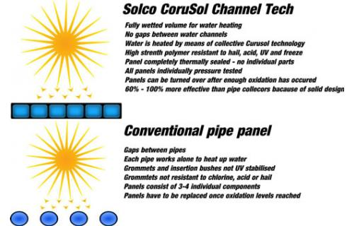solco solar Fully Wetted Solar Panels