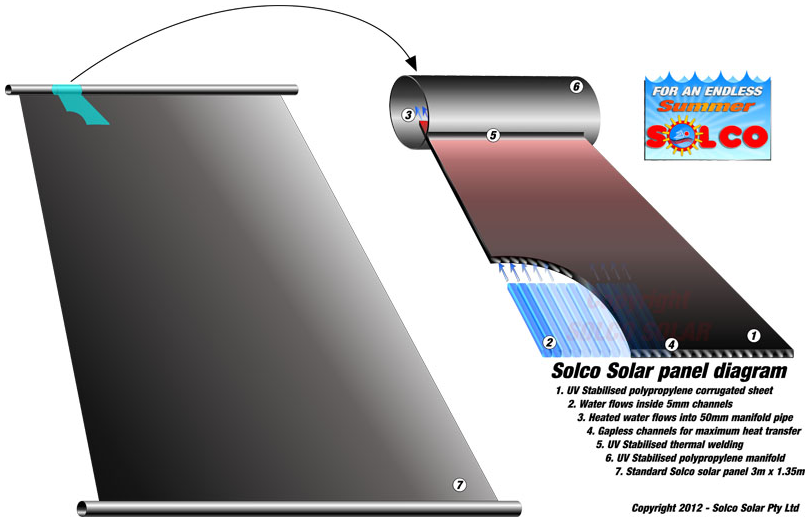 Fully Wetted Solar Panel Diagram